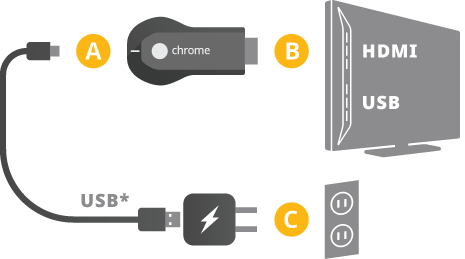 Chromecast strøm